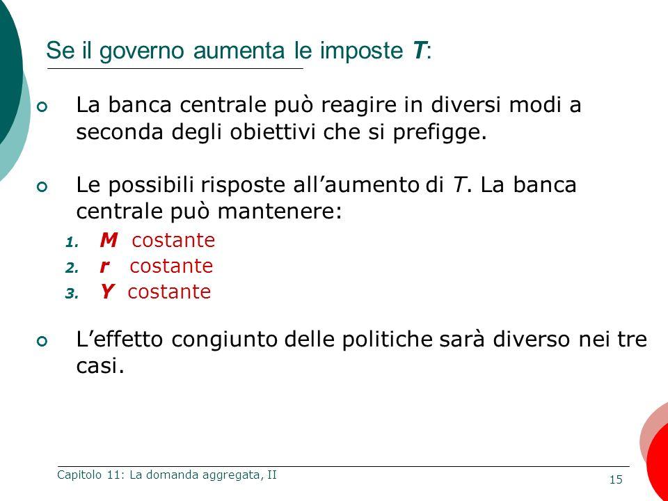 15 Capitolo 11: La domanda aggregata, II Se il governo aumenta le imposte T: La banca centrale può reagire in diversi modi a seconda degli obiettivi c