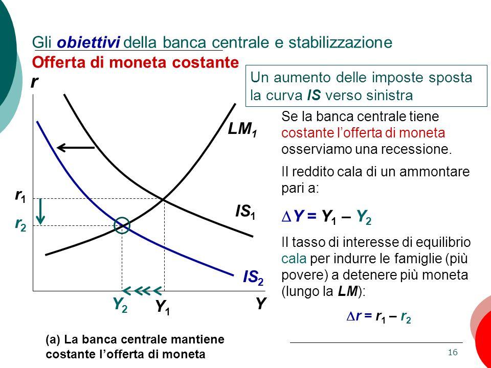 16 Capitolo 11: La domanda aggregata, II Gli obiettivi della banca centrale e stabilizzazione Offerta di moneta costante Un aumento delle imposte spos
