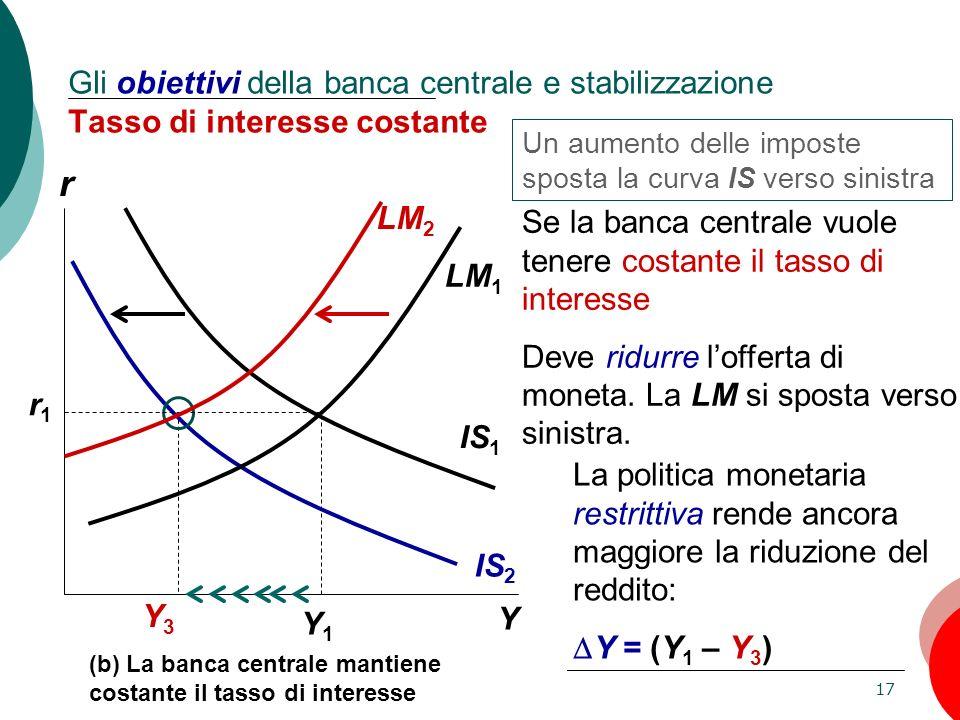 17 Capitolo 11: La domanda aggregata, II Y1Y1 Y3Y3 IS 2 IS 1 LM 1 r1r1 r Y (b) La banca centrale mantiene costante il tasso di interesse Gli obiettivi