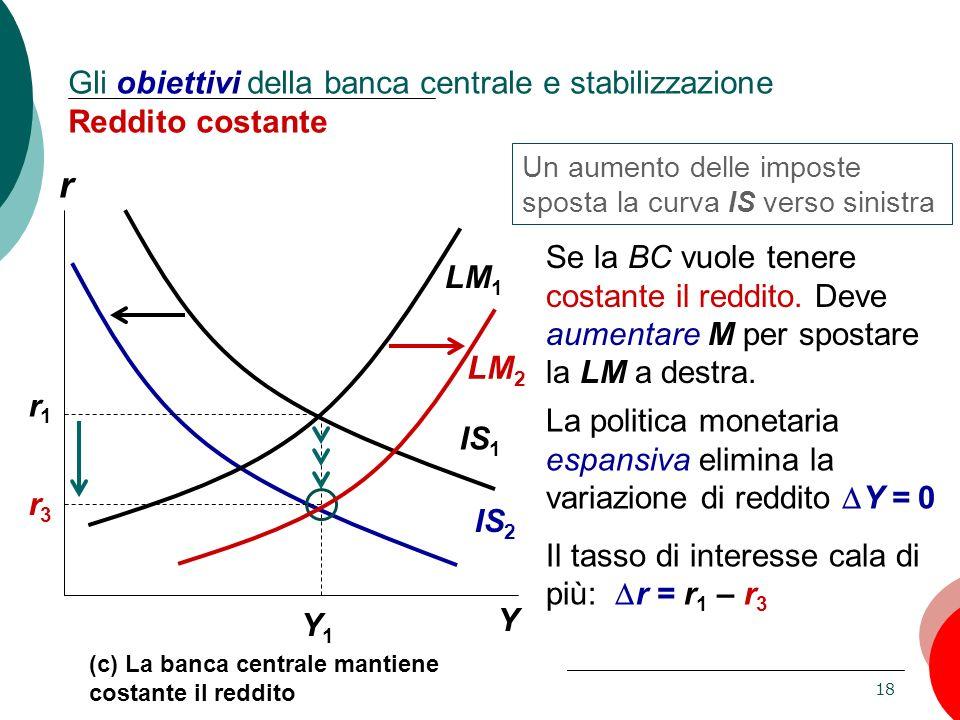 18 Capitolo 11: La domanda aggregata, II Y1Y1 IS 2 IS 1 LM 1 r1r1 r3r3 r Y (c) La banca centrale mantiene costante il reddito Gli obiettivi della banc