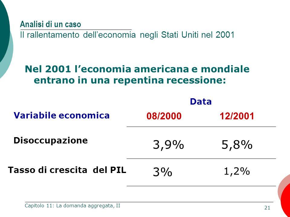 21 Capitolo 11: La domanda aggregata, II Analisi di un caso Il rallentamento delleconomia negli Stati Uniti nel 2001 Disoccupazione Tasso di crescita