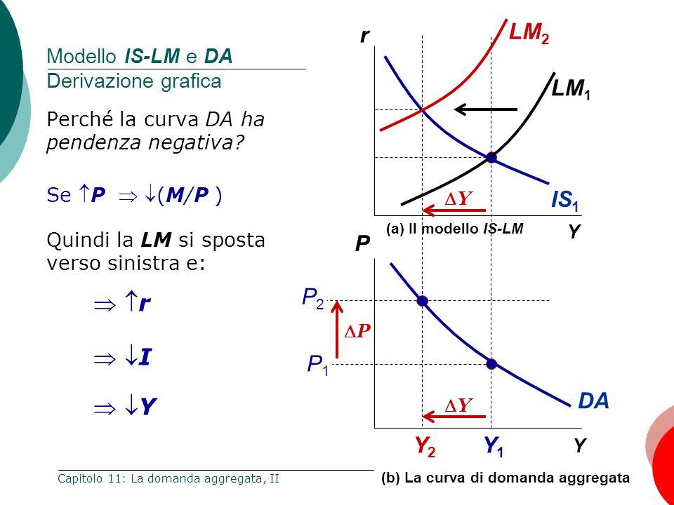 27 Capitolo 11: La domanda aggregata, II Y Y1Y1 Y2Y2 Y P Y (a) Il modello IS-LM IS 1 LM 1 DA LM 2 Y (b) La curva di domanda aggregata Modello IS-LM e