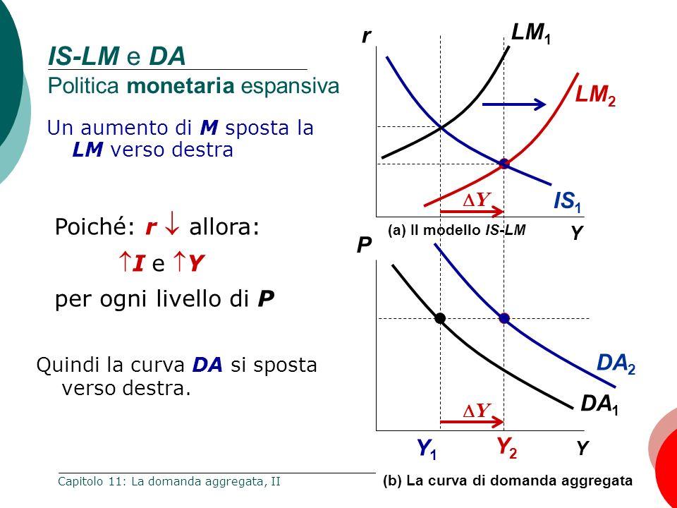 28 Capitolo 11: La domanda aggregata, II IS-LM e DA Politica monetaria espansiva Un aumento di M sposta la LM verso destra P Y Y1Y1 r Y (a) Il modello