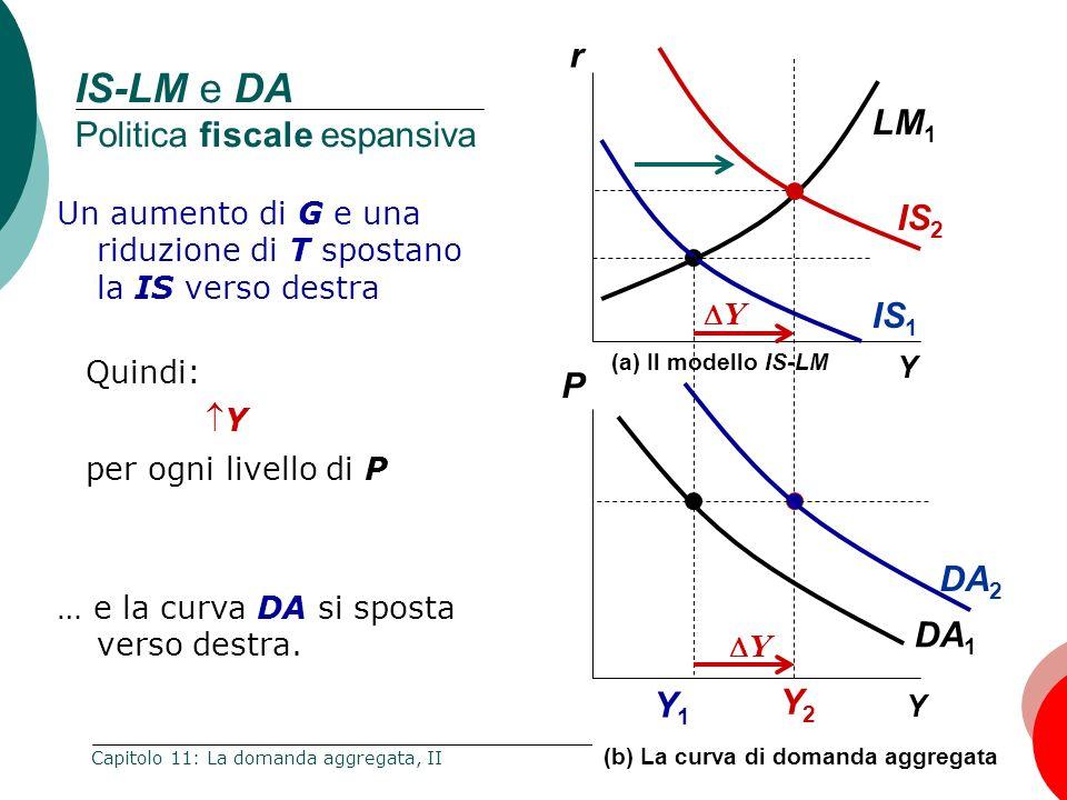 29 Capitolo 11: La domanda aggregata, II Y Y1Y1 Y (b) La curva di domanda aggregata (a) Il modello IS-LM IS 1 DA 1 LM 1 Y Y Y2Y2 DA 2 IS 2 IS-LM e DA