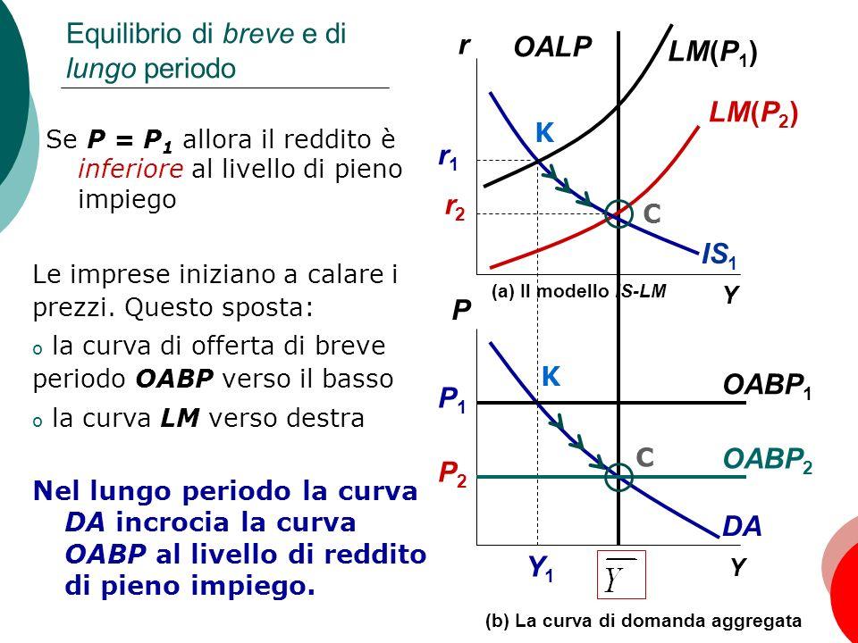 32 Capitolo 11: La domanda aggregata, II Y Y1Y1 Y (a) Il modello IS-LM IS 1 DA LM(P 1 ) OABP 1 (b) La curva di domanda aggregata Equilibrio di breve e