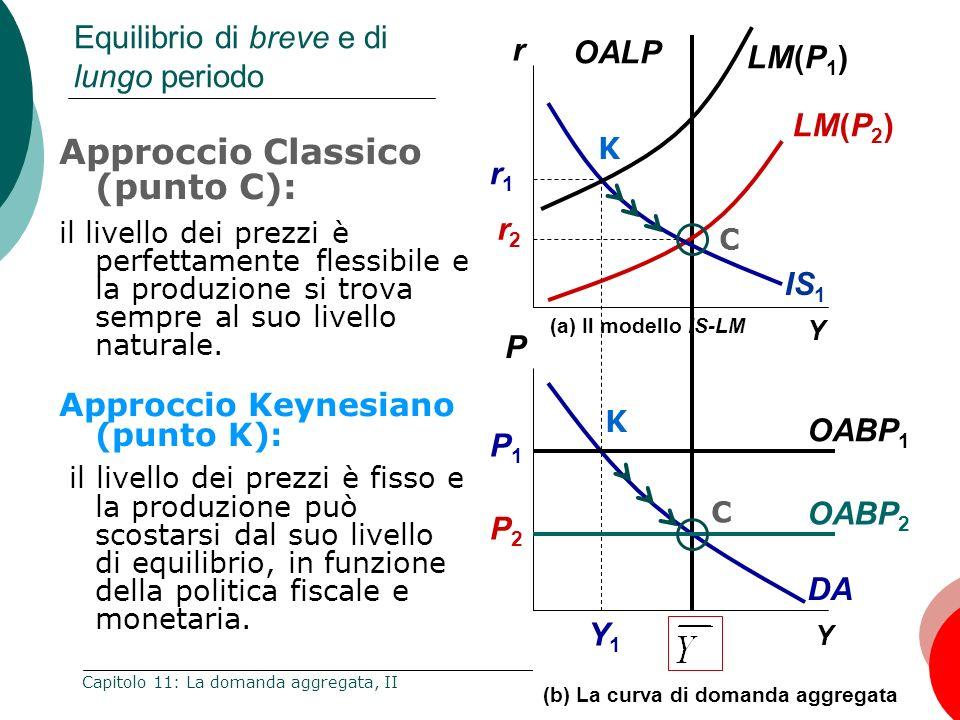 33 Capitolo 11: La domanda aggregata, II Y Y1Y1 Y (a) Il modello IS-LM IS 1 DA LM(P 1 ) OABP 1 (b) La curva di domanda aggregata Equilibrio di breve e