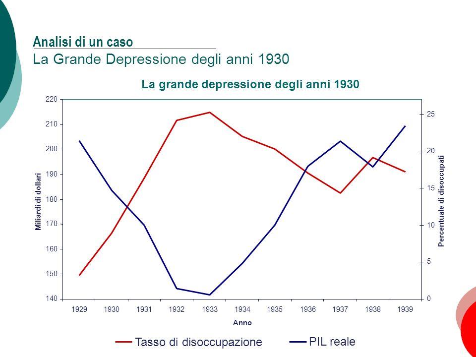 34 Capitolo 11: La domanda aggregata, II Analisi di un caso La Grande Depressione degli anni 1930 La grande depressione degli anni 1930 140 150 160 17