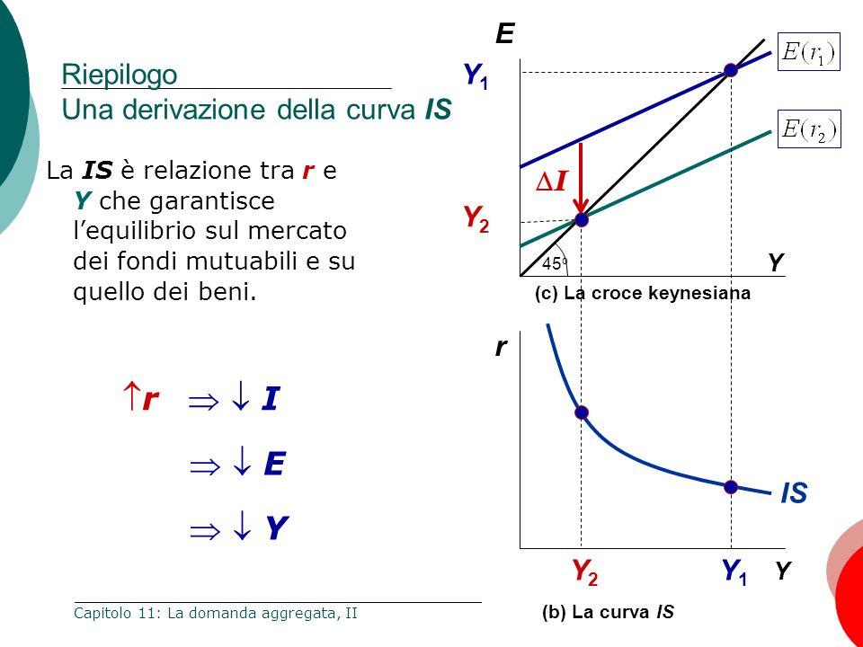 5 Capitolo 11: La domanda aggregata, II Riepilogo La derivazione della curva LM r Y Y1Y1 Y2Y2 LM r1r1 (b) La curva LM r M/P (a) Mercato dei saldi monetari reali L(r,Y 1 ) r2r2 L(r,Y 2 ) La LM è la relazione tra r e Y che garantisce lequilibrio sul mercato dei saldi monetari reali.