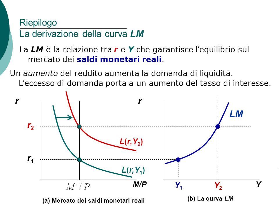 5 Capitolo 11: La domanda aggregata, II Riepilogo La derivazione della curva LM r Y Y1Y1 Y2Y2 LM r1r1 (b) La curva LM r M/P (a) Mercato dei saldi mone