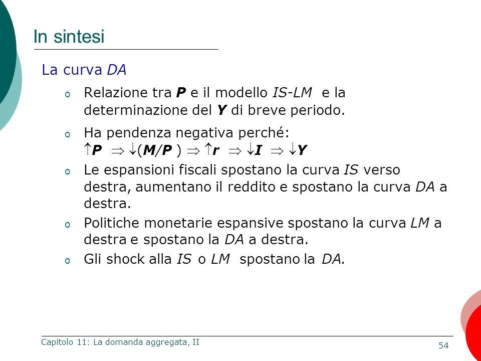 54 Capitolo 11: La domanda aggregata, II In sintesi La curva DA o Relazione tra P e il modello IS-LM e la determinazione del Y di breve periodo. o Ha