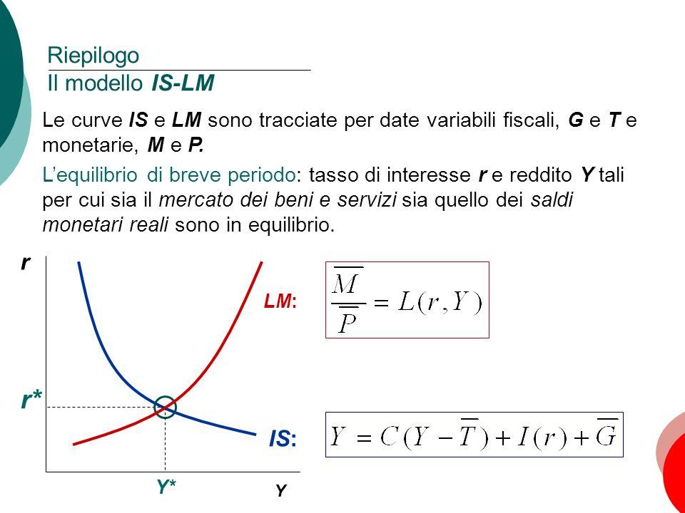 6 Capitolo 11: La domanda aggregata, II Riepilogo Il modello IS-LM r Y LM: IS: Le curve IS e LM sono tracciate per date variabili fiscali, G e T e mon