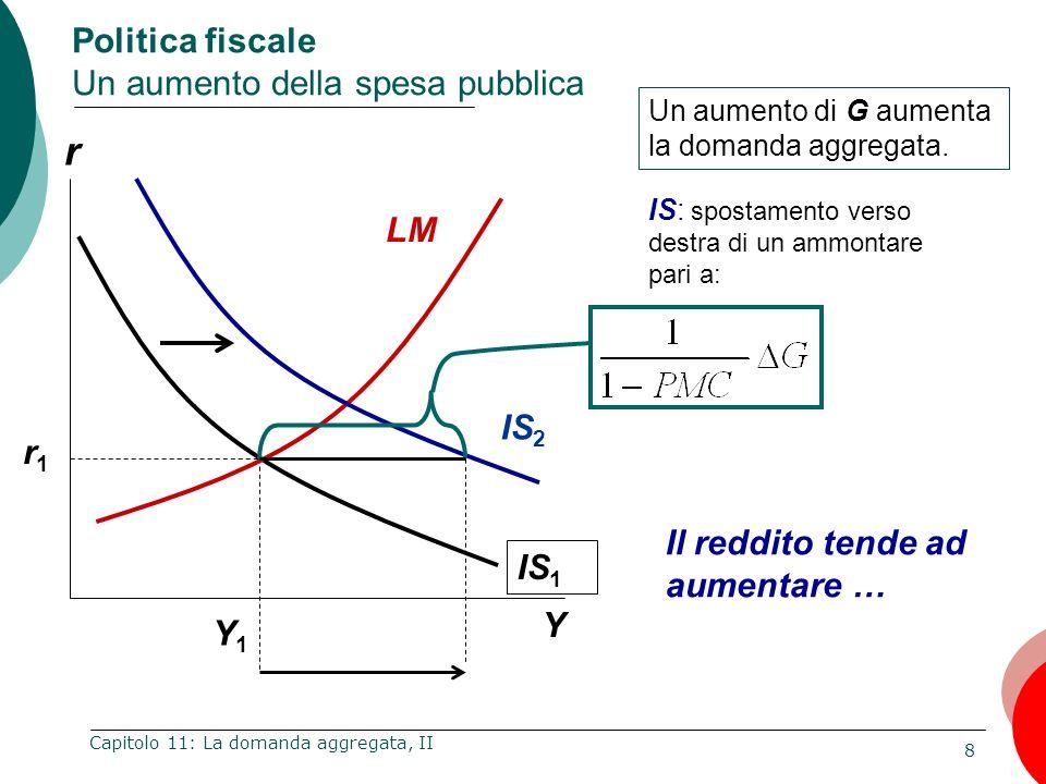 8 Capitolo 11: La domanda aggregata, II r Y Politica fiscale Un aumento della spesa pubblica Y1Y1 Un aumento di G aumenta la domanda aggregata. IS 1 L