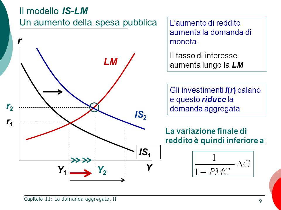 10 Capitolo 11: La domanda aggregata, II r Y Il modello IS-LM Riduzione delle imposte T IS 1 LM r1r1 Gli effetti delle imposte sulla domanda dipendono dalla propensione marginale al consumo Le famiglie risparmiano (1 – PMC) dellaumento di reddito disponibile Laumento di domanda aggregata per una riduzione di imposte T è inferiore a quello che si ottiene con un pari aumento di G.