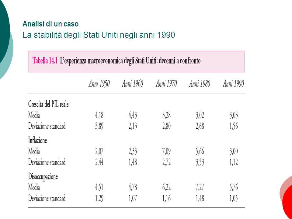14 Capitolo 14: Le politiche di stabilizzazione A sostegno delle politiche attive La notevole stabilità degli Stati Uniti negli anni 1990 I valori medi di crescita del PIL, inflazione e disoccupazione sono nella norma, e la deviazione standard è la più bassa mai registrata Quali sono state le cause.