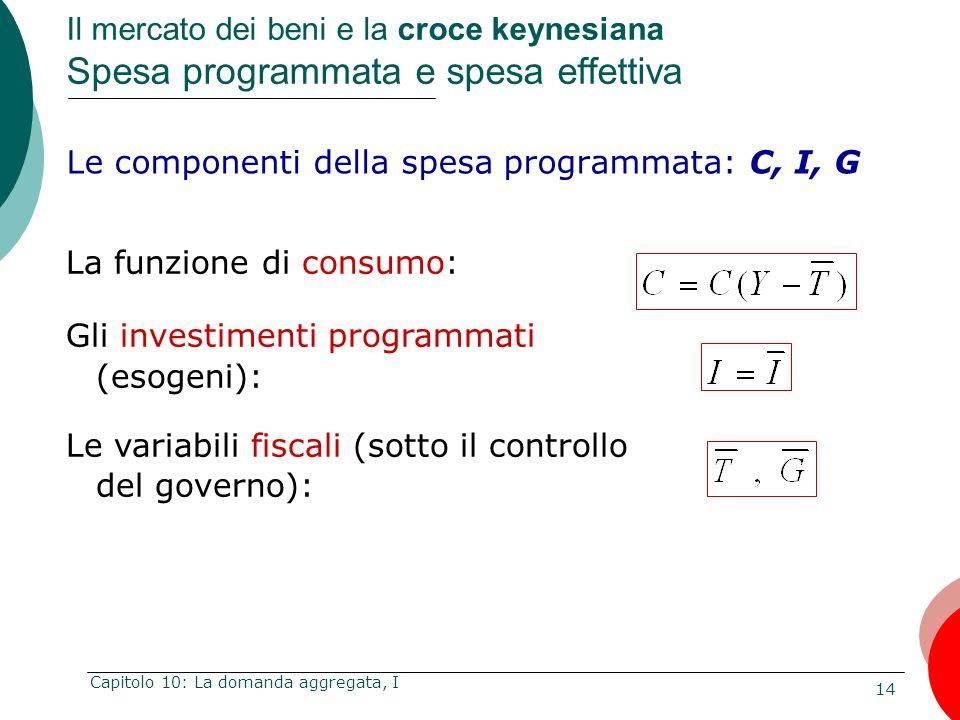 14 Capitolo 10: La domanda aggregata, I Le componenti della spesa programmata: C, I, G Il mercato dei beni e la croce keynesiana Spesa programmata e s