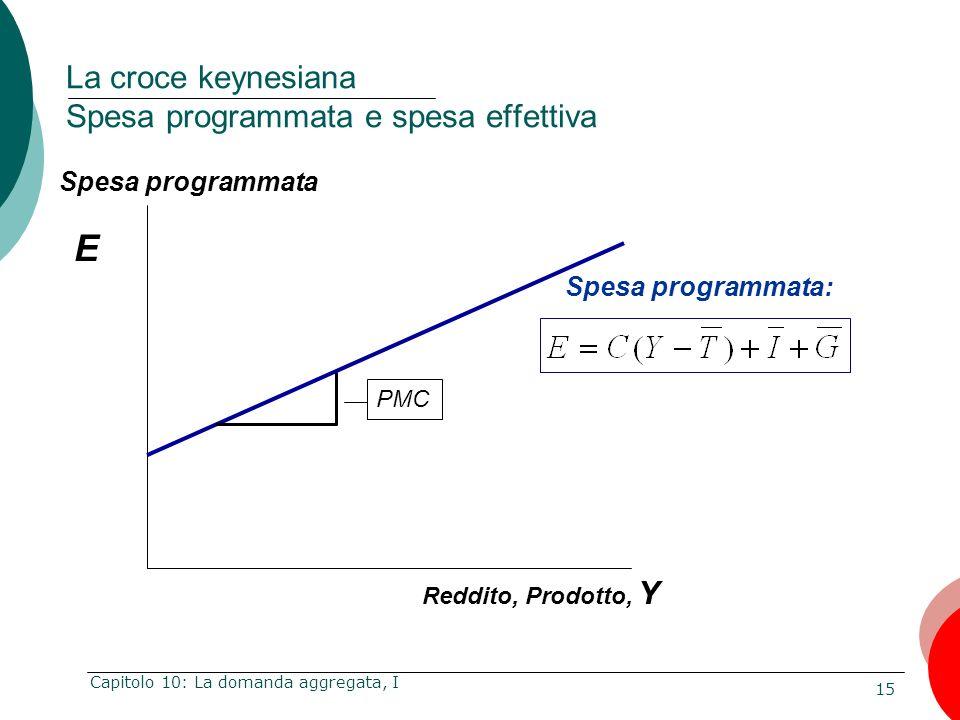 15 Capitolo 10: La domanda aggregata, I E Reddito, Prodotto, Y Spesa programmata: Spesa programmata La croce keynesiana Spesa programmata e spesa effe