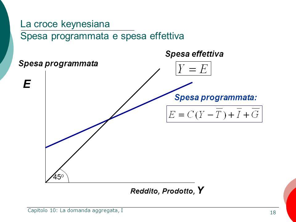 18 Capitolo 10: La domanda aggregata, I E Reddito, Prodotto, Y Spesa programmata Spesa effettiva 45 o La croce keynesiana Spesa programmata e spesa ef