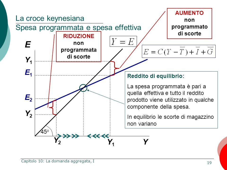 19 Capitolo 10: La domanda aggregata, I E Y La croce keynesiana Spesa programmata e spesa effettiva Y1Y1 E1E1 Y2Y2 E2E2 Y1Y1 Y2Y2 Reddito di equilibri