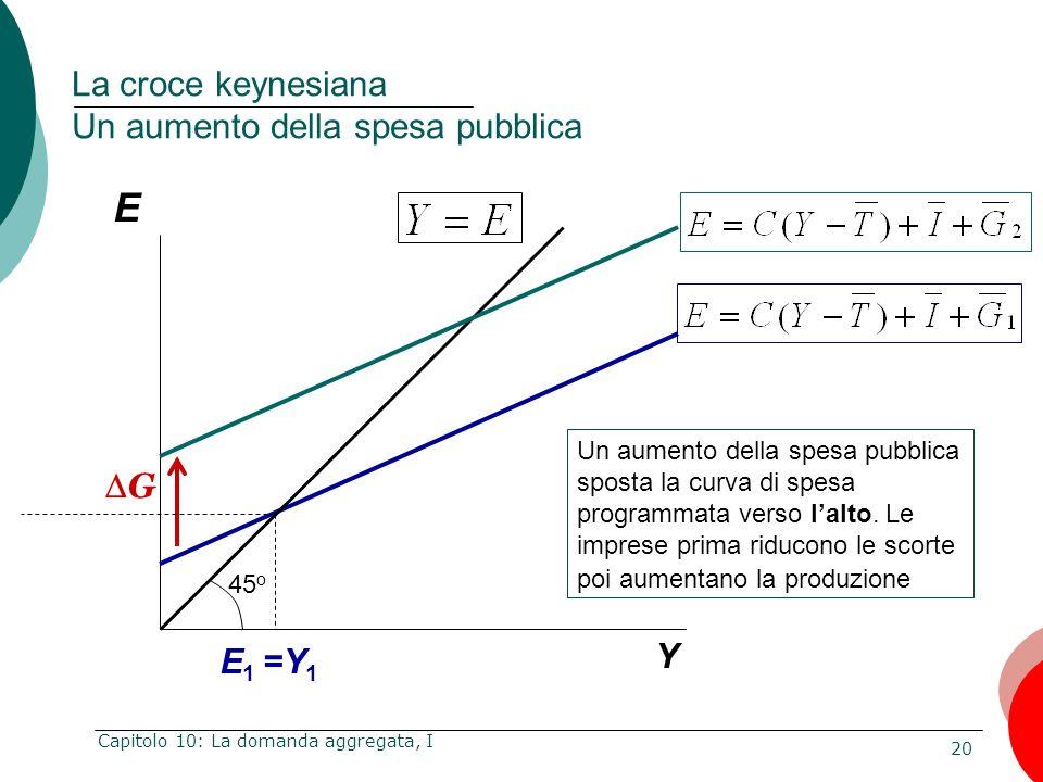 20 Capitolo 10: La domanda aggregata, I E Y La croce keynesiana Un aumento della spesa pubblica E 1 =Y 1 Un aumento della spesa pubblica sposta la cur