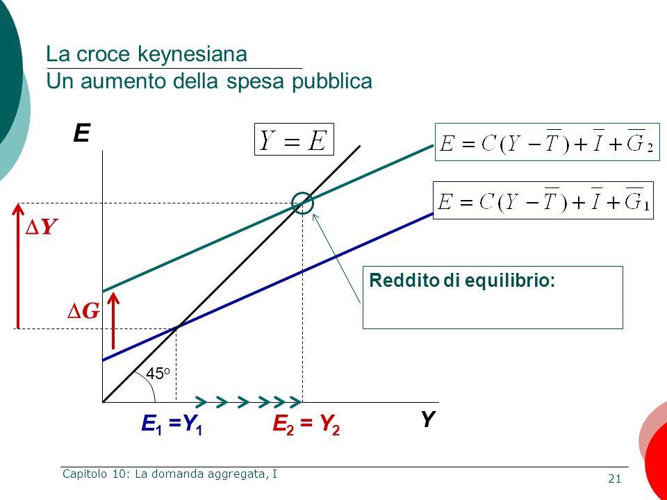 21 Capitolo 10: La domanda aggregata, I E Y La croce keynesiana Un aumento della spesa pubblica Reddito di equilibrio: E 2 = Y 2 45 o Y G E 1 =Y 1