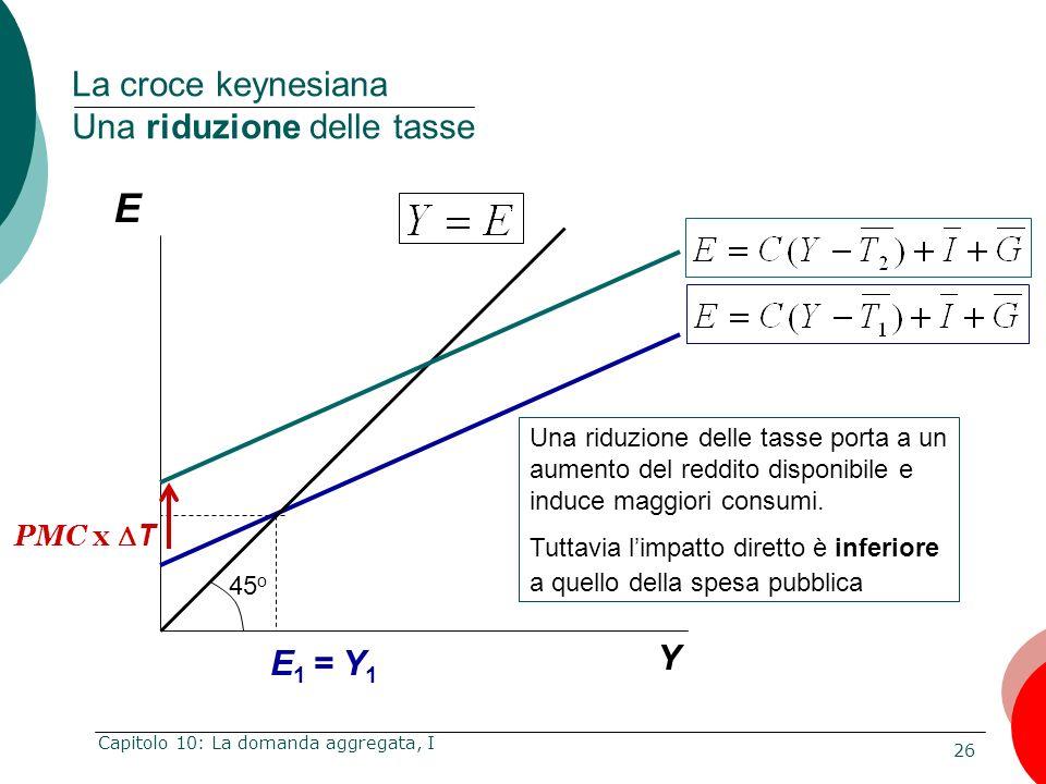 26 Capitolo 10: La domanda aggregata, I E Y La croce keynesiana Una riduzione delle tasse E 1 = Y 1 Una riduzione delle tasse porta a un aumento del r