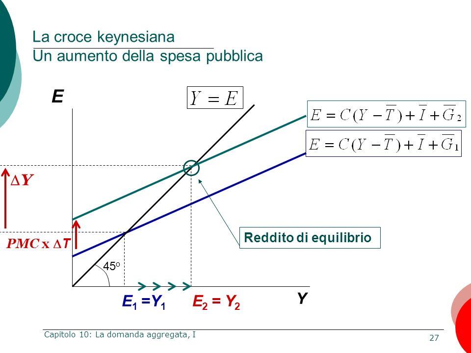 27 Capitolo 10: La domanda aggregata, I E Y La croce keynesiana Un aumento della spesa pubblica E 1 =Y 1 Reddito di equilibrio E 2 = Y 2 Y 45 o PMC x