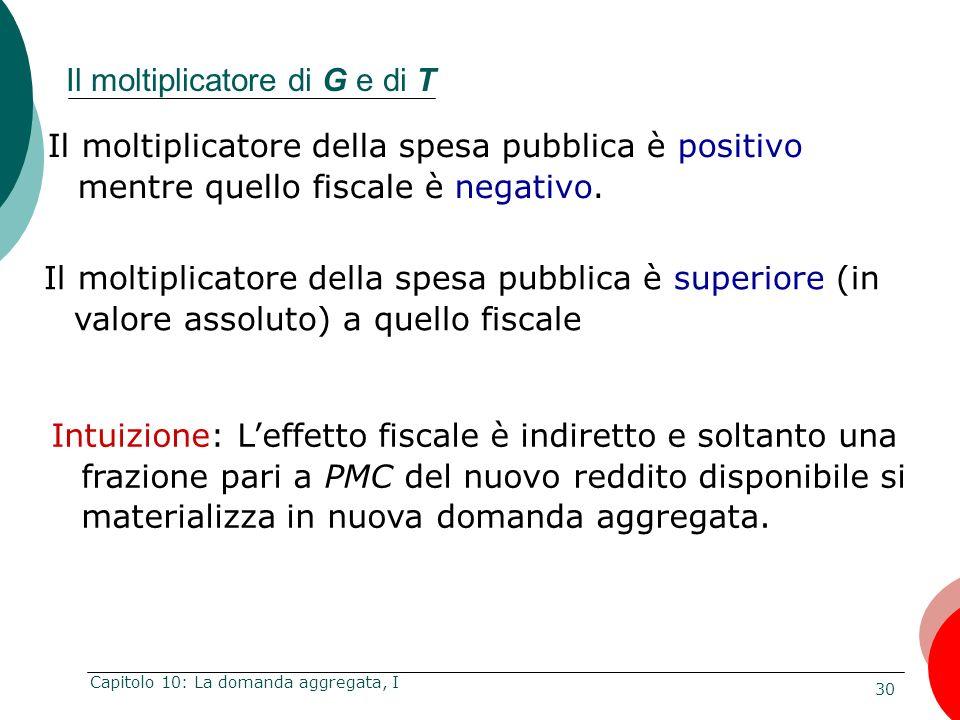 30 Capitolo 10: La domanda aggregata, I Il moltiplicatore della spesa pubblica è positivo mentre quello fiscale è negativo. Il moltiplicatore di G e d