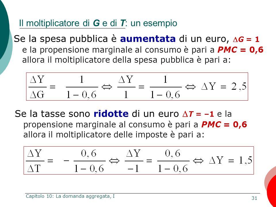 31 Capitolo 10: La domanda aggregata, I Se la spesa pubblica è aumentata di un euro, G = 1 e la propensione marginale al consumo è pari a PMC = 0,6 al