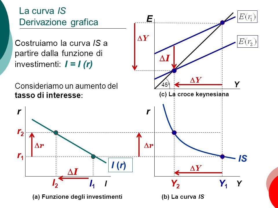 32 Capitolo 10: La domanda aggregata, I E Y La curva IS Derivazione grafica Y1Y1 Y2Y2 45 o I Y r Y r IS I1I1 I2I2 I r r Y I (r) Y (a) Funzione degli i
