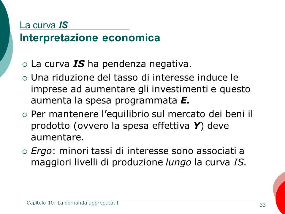 33 Capitolo 10: La domanda aggregata, I La curva IS Interpretazione economica La curva IS ha pendenza negativa. Una riduzione del tasso di interesse i