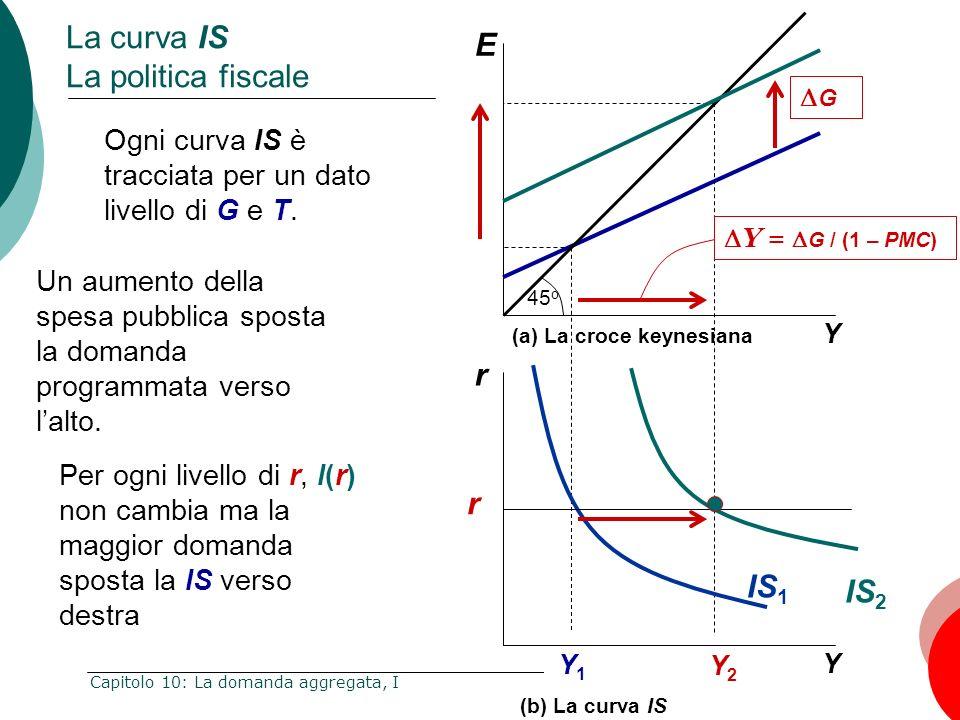 34 Capitolo 10: La domanda aggregata, I La curva IS La politica fiscale E Y Y = G / (1 – PMC) G 45 o r Y Y1Y1 Y2Y2 IS 1 IS 2 r (a) La croce keynesiana