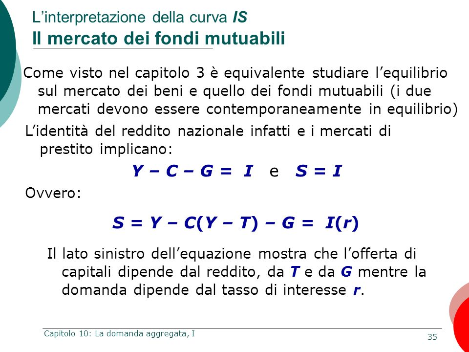 35 Capitolo 10: La domanda aggregata, I Come visto nel capitolo 3 è equivalente studiare lequilibrio sul mercato dei beni e quello dei fondi mutuabili
