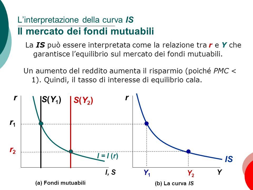 36 Capitolo 10: La domanda aggregata, I Linterpretazione della curva IS Il mercato dei fondi mutuabili r Y Y1Y1 Y2Y2 IS r1r1 (b) La curva IS r I, S (a