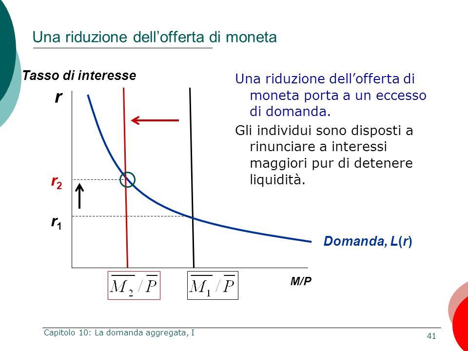41 Capitolo 10: La domanda aggregata, I r M/P Una riduzione dellofferta di moneta Tasso di interesse Domanda, L(r) r1r1 r2r2 Una riduzione dellofferta