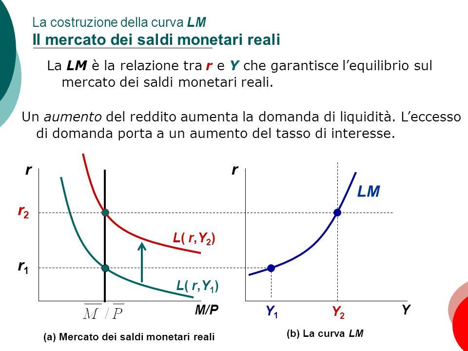 45 Capitolo 10: La domanda aggregata, I La costruzione della curva LM Il mercato dei saldi monetari reali r Y Y1Y1 Y2Y2 LM r1r1 (b) La curva LM r M/P