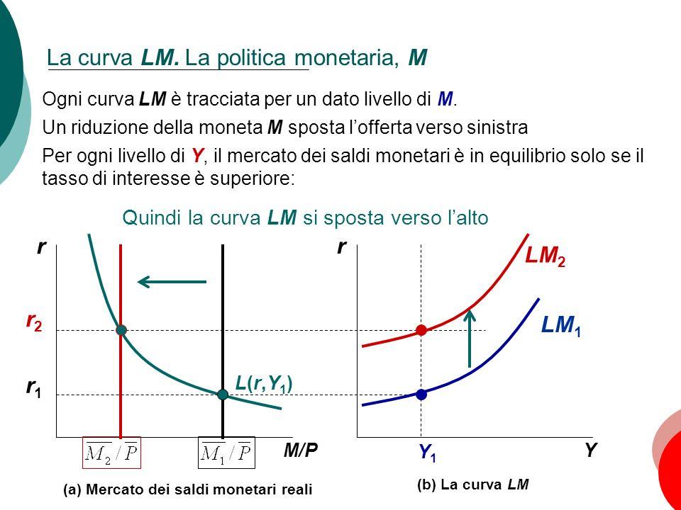 47 Capitolo 10: La domanda aggregata, I r Y Y1Y1 LM 1 r1r1 (b) La curva LM r M/P (a) Mercato dei saldi monetari reali L(r,Y1)L(r,Y1) r2r2 LM 2 La curv