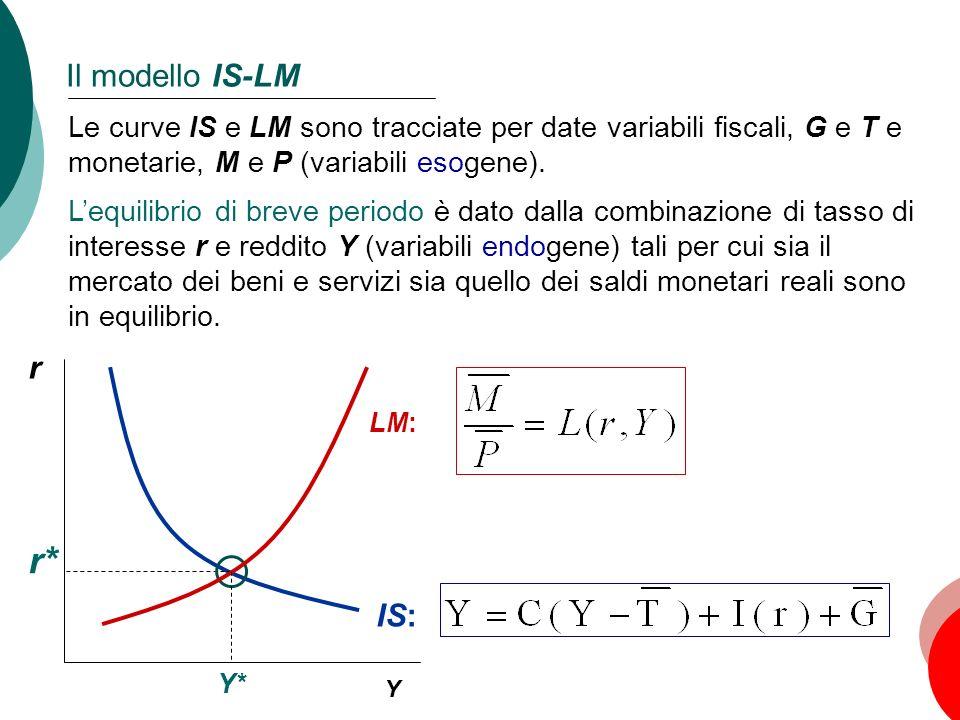 48 Capitolo 10: La domanda aggregata, I Il modello IS-LM r Y LM: IS: Le curve IS e LM sono tracciate per date variabili fiscali, G e T e monetarie, M