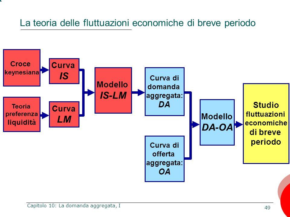 49 Capitolo 10: La domanda aggregata, I La teoria delle fluttuazioni economiche di breve periodo Curva IS Curva LM Modello IS-LM Curva di domanda aggr