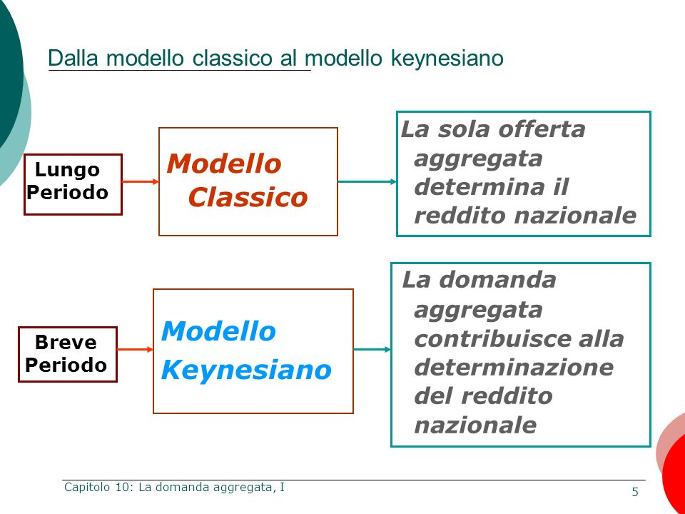 5 Capitolo 10: La domanda aggregata, I Dalla modello classico al modello keynesiano Modello Classico La sola offerta aggregata determina il reddito na