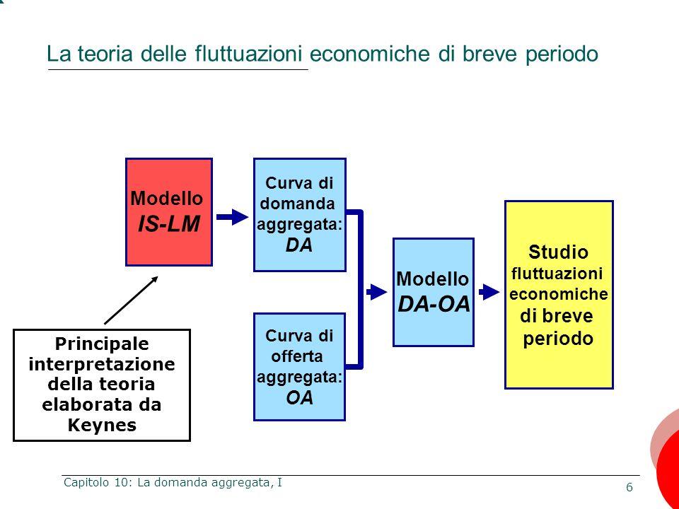 6 Capitolo 10: La domanda aggregata, I La teoria delle fluttuazioni economiche di breve periodo Modello IS-LM Curva di domanda aggregata: DA Modello D