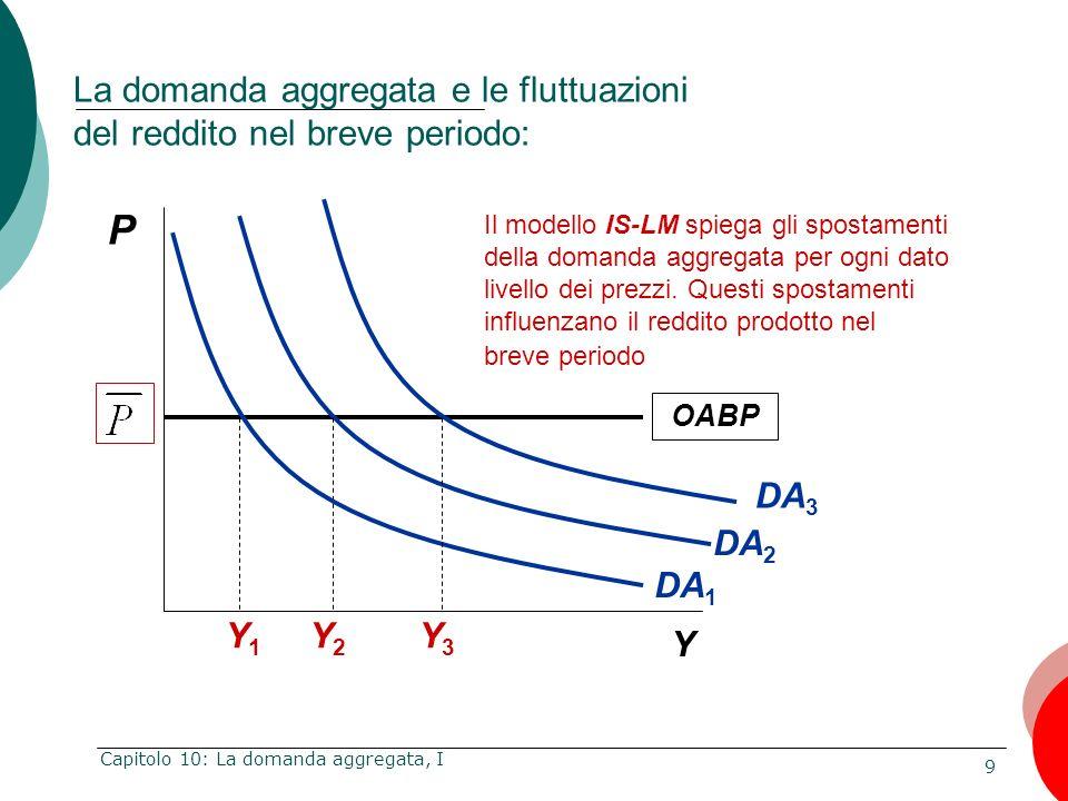 9 Capitolo 10: La domanda aggregata, I OABP P Y La domanda aggregata e le fluttuazioni del reddito nel breve periodo: Il modello IS-LM spiega gli spos