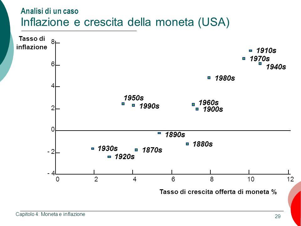 29 Analisi di un caso Inflazione e crescita della moneta (USA) Capitolo 4: Moneta e inflazione 0246 Tasso di crescita offerta di moneta % 81012 8 6 4