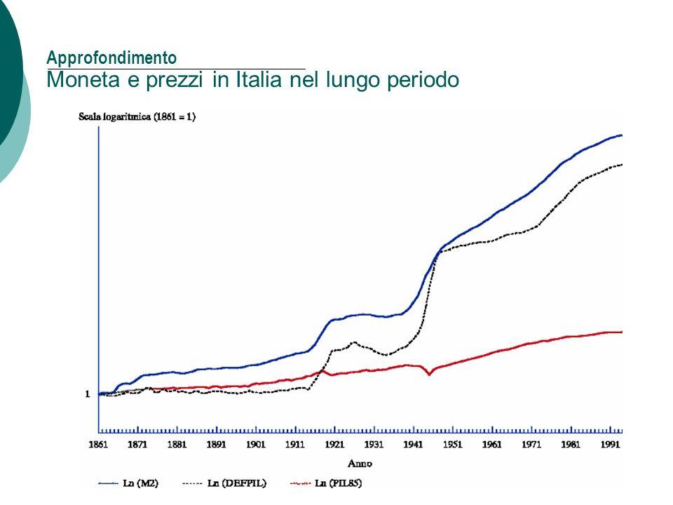 30 Approfondimento Moneta e prezzi in Italia nel lungo periodo Capitolo 4: Moneta e inflazione