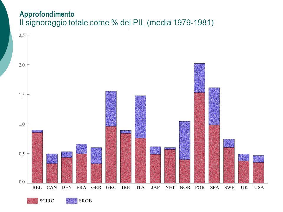 36 Approfondimento Il signoraggio totale come % del PIL (media 1979-1981) Capitolo 4: Moneta e inflazione