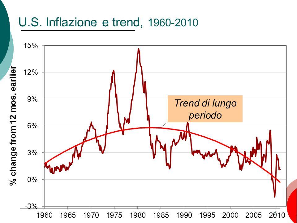 5 Trend di lungo periodo U.S. Inflazione e trend, 1960-2010