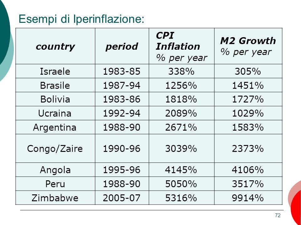 72 Esempi di Iperinflazione: countryperiod CPI Inflation % per year M2 Growth % per year Israele1983-85338%305% Brasile1987-941256%1451% Bolivia1983-8