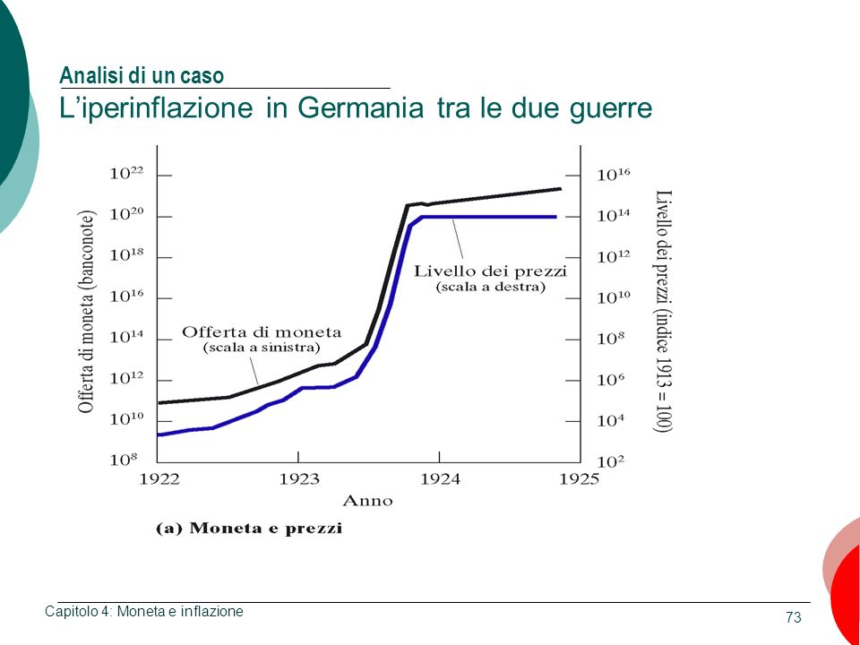 73 Analisi di un caso Liperinflazione in Germania tra le due guerre Capitolo 4: Moneta e inflazione