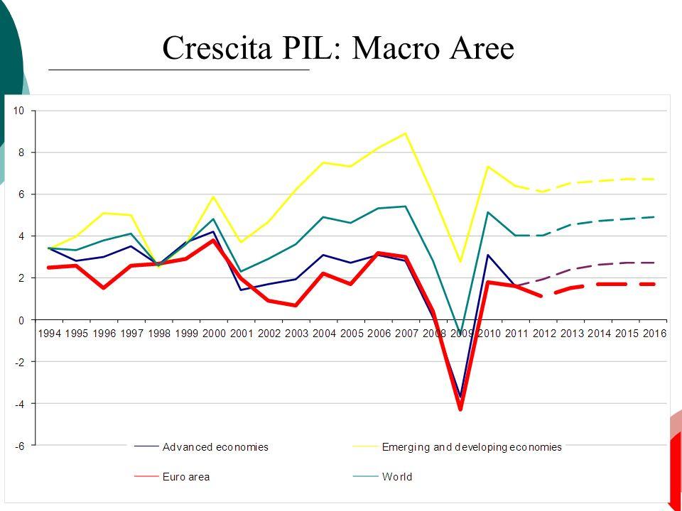 26 Crescita PIL: Macro Aree