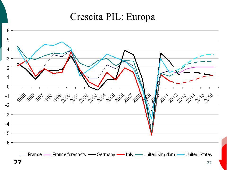 27 Crescita PIL: Europa