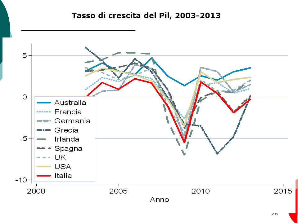 28 Tasso di crescita del Pil, 2003-2013
